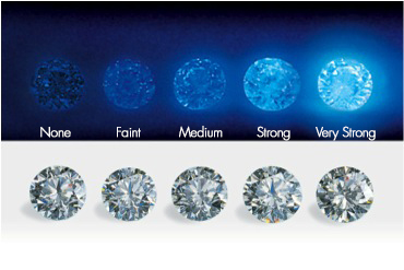 Fluorescence diamant - Pimento.fr